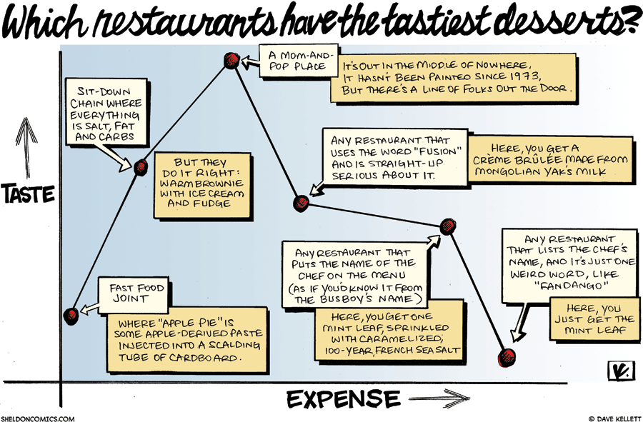 strip for May / 24 / 2009 - Which restaurants have the tastiest desserts?
