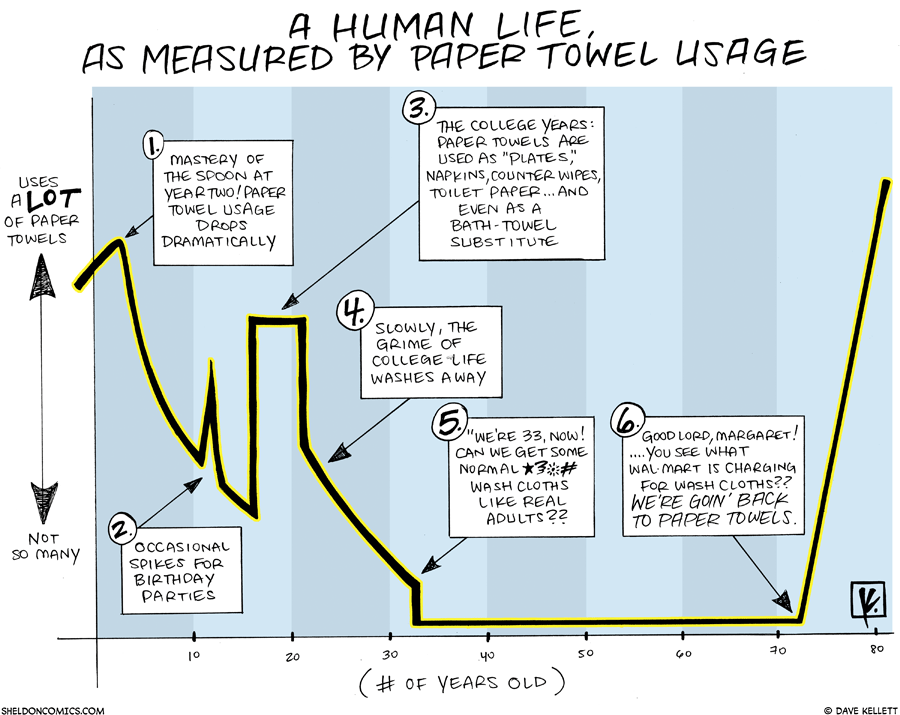 strip for March / 21 / 2010 - A human life measured by...
